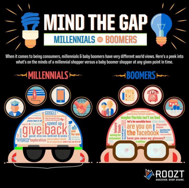 Millennials, Gen